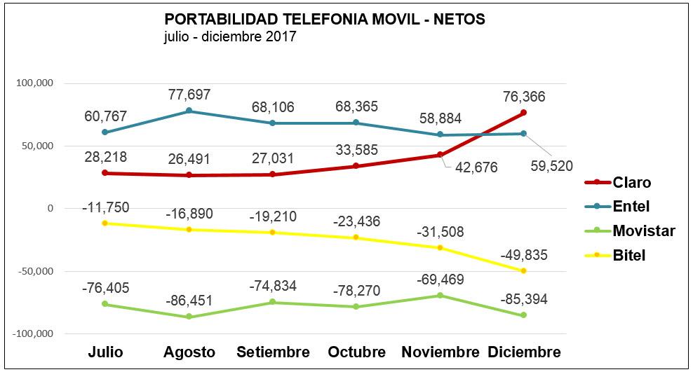 3fb9b877525 Al respecto Elisa Munares, Directora de Estrategia Comercial de Claro,  explicó que el crecimiento sostenido en las cifras de portabilidad refleja  el valor ...