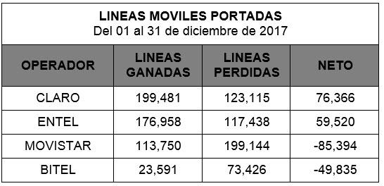 e269dd9b2fe En tanto, Entel logró 176,958 líneas a su favor, y perdió 117,438, mientras  que Movistar y Bitel captaron 113,750 y 23,591, pero perdieron 199,144 y  73,426, ...